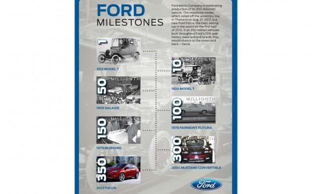 350-Millionth-Ford-Focus-fact-sheet-2