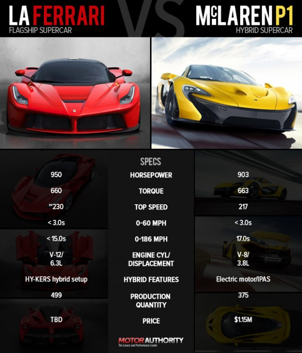 ferrari-laferrari-versus-mclaren-p1-by-the-numbers_100421050_m