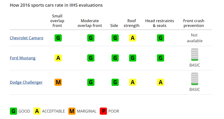 2016 sports cars IIHS evaluations
